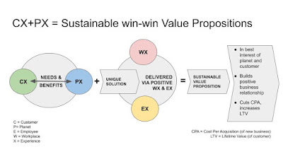 Sustainable value propositions demand the integration of PX