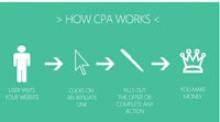 CPA marketing in Nigeria - your complete guide on how to make money with CPA Networks
