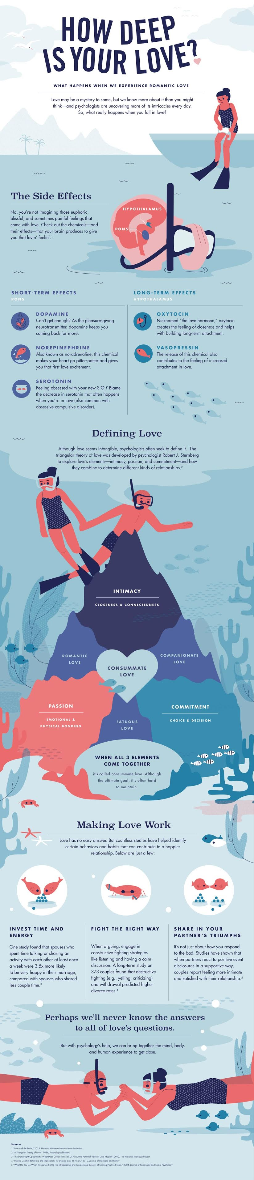 How Deep Is Your Love? #infographic