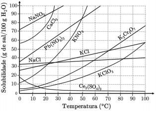 ITA 2021: Considere as curvas de solubilidade de sais inorgânicos mostradas na figura.