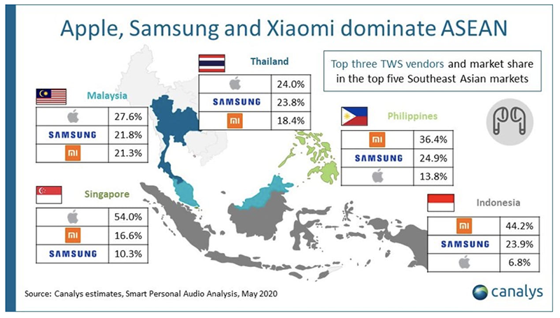 Data from Canalys