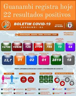 Guanambi registra 18º óbito em decorrência da Covid-19