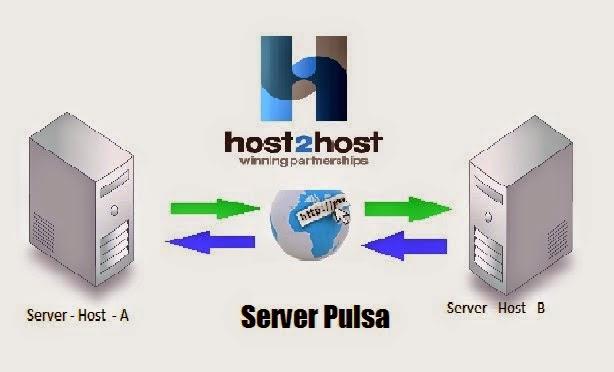 Suplayer Host to Host Pulsa all Operator Terlengkap & Termurah By antaREFILL