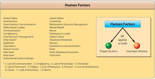 Aviation human factors