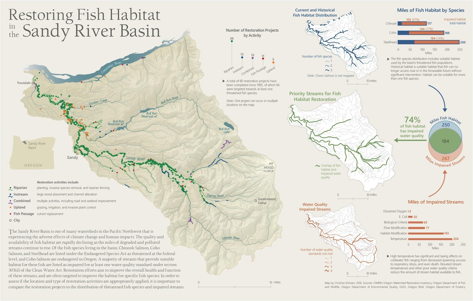 Restoring fish habitat in the Sandy River Basin
