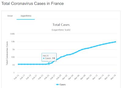 Türkiye'deki Corona Virüsünün Gidişatı ve İran, Fransa, İtalya'ya Göre Vaka Sayısı Kıyaslaması