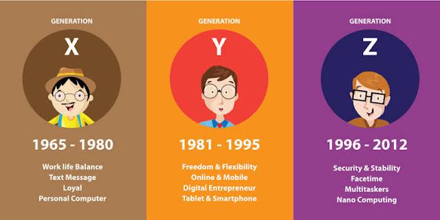 Perbedaan Antara Generasi Z dan Milenial
