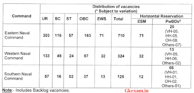 Tradesman Recruitment