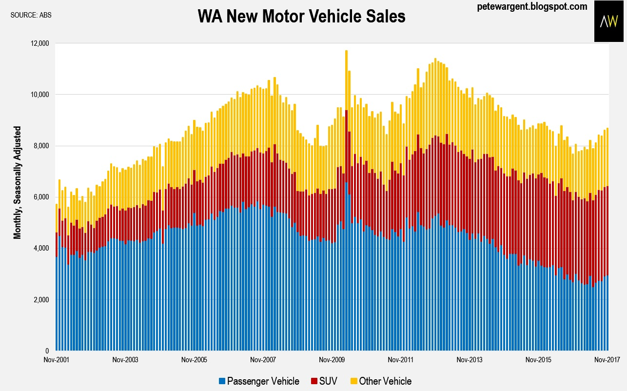 Indywatch Feed Index Windsor Rapid Caravan Wiring Diagram Record New Motor Vehicle Sales Of 334724 In Victoria Over The Past Year Helped To Drive Annual Total 1183439 Highest On For Australia