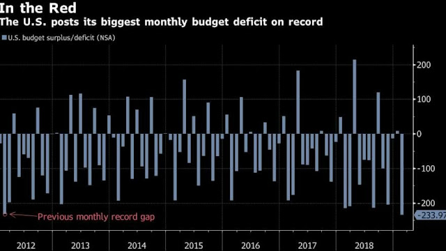 EEUU registra mayor déficit presupuestario mensual de la historia