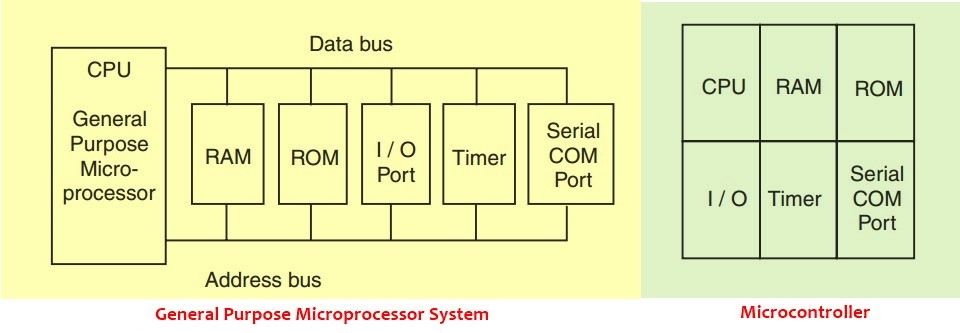 Microprocessor vs microcontroller