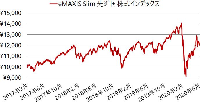 eMAXIS Slim 先進国株式インデックス設定来の基準価額の推移(チャート)