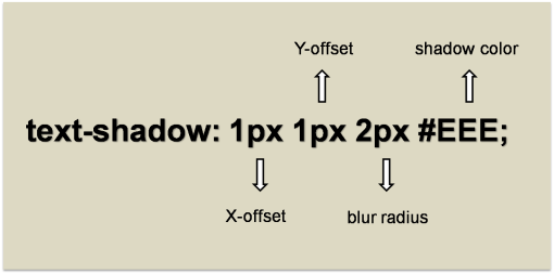 Text Shadow Syntax
