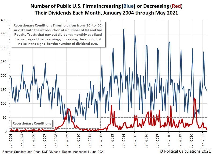 Number of Public U.S. Firms Increasing or Decreasing Their Dividends Each Month, January 2004 - May 2021