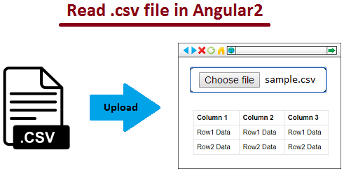 Read local csv file in Angular2 | JavaByPatel