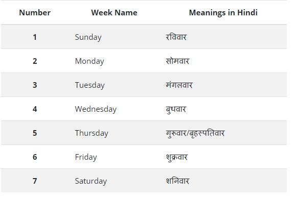 जाने हिंदी में सप्ताह के दिनों के नाम - Days of Week in Hindi