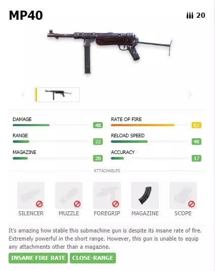 4 Senjata Submachine Free Fire Terbaik 2020