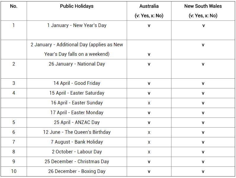 Holidays In Australia Nsw