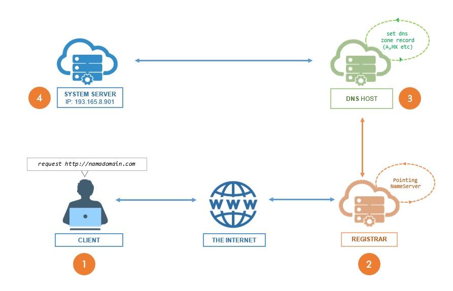 diagram cara kerja name server