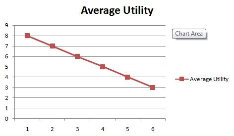 Average Utility