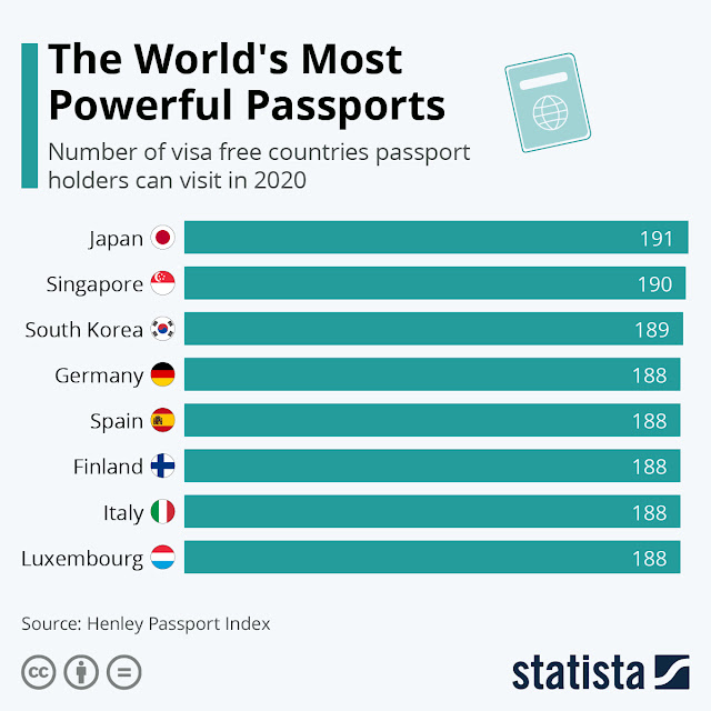 Japan tops the list of 2020's most powerful passport