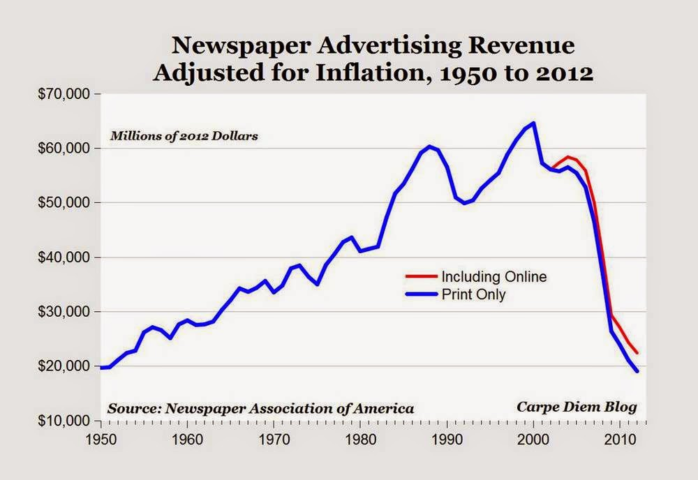 The death spiral of newspapers continues