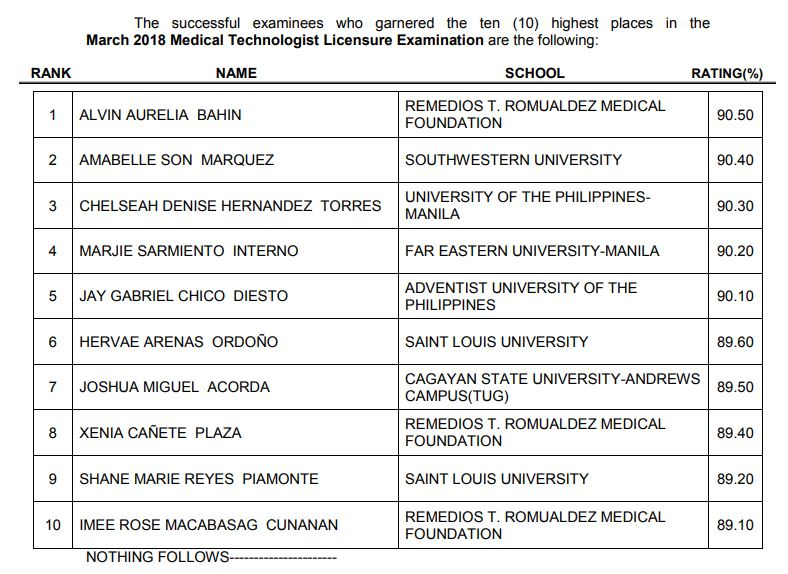top 10 passers medtech board exam