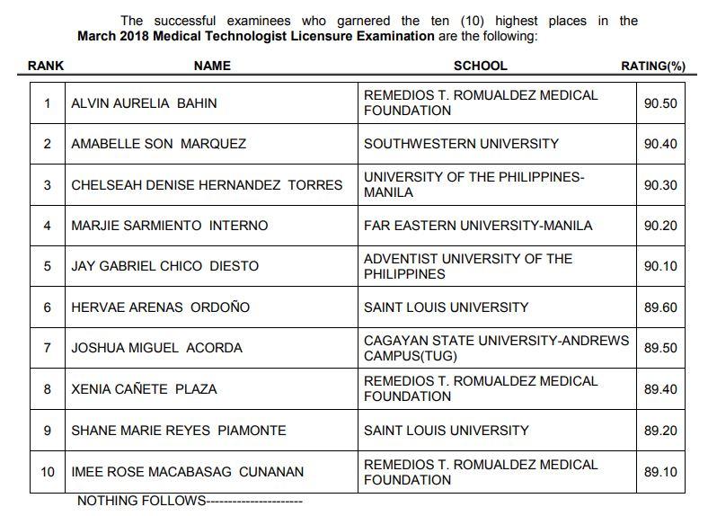 top 10 passers medtech board exam