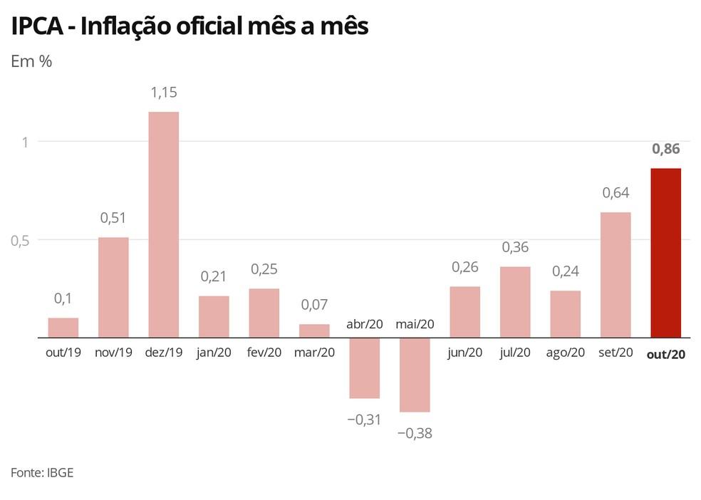 inflacion Brasil