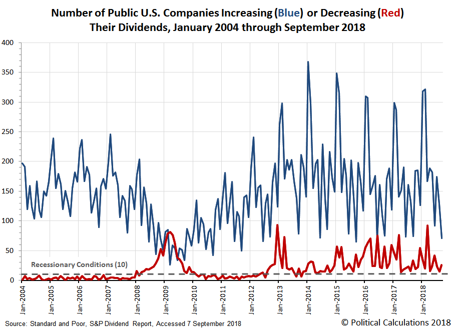 Number of Public U.S. Companies Increasing (Blue) or Decreasing (Red) Their Dividends, January 2004 through September 2018