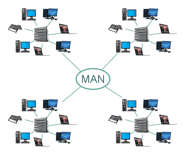 Types of Computer Networks - What is MAN (Metropolitan Area Network)?