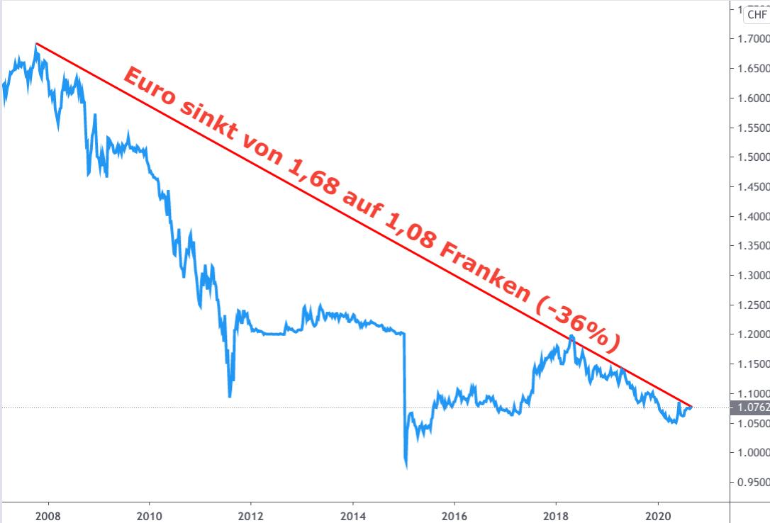 Grafik über den Kursverfall des Euro zum Schweizer Franken 2008-2020 (-36%)