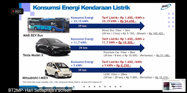 konsumsi energi mobillistrik