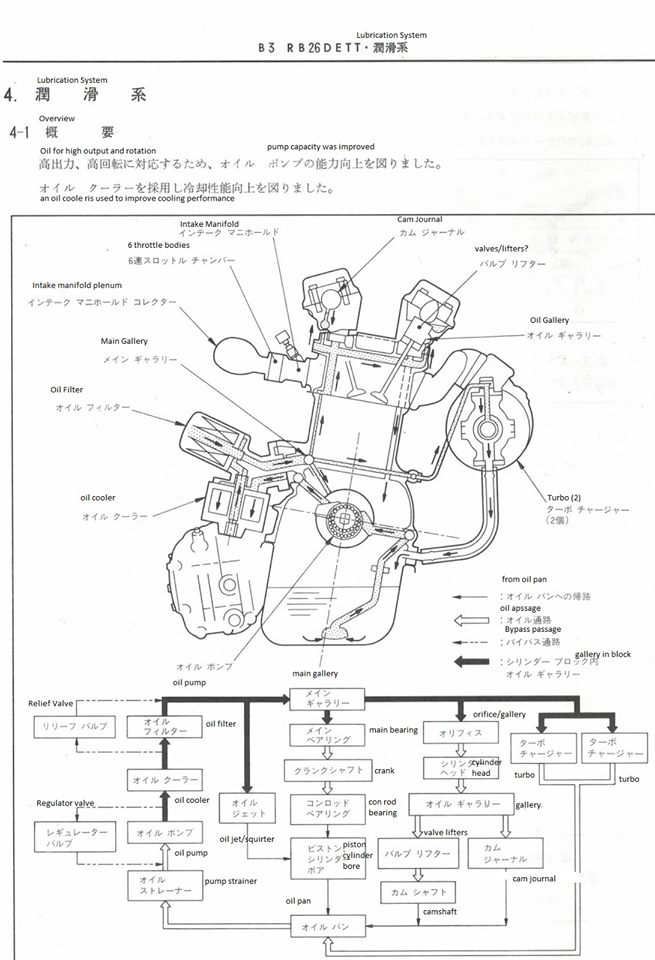 Oil Flow Diagram - RB26dett - Nissan Skyline Engine - Nissan Skyline GT-R s  in the USA BlogGTR USA Blog