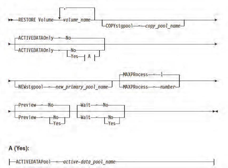 restore volume syntax
