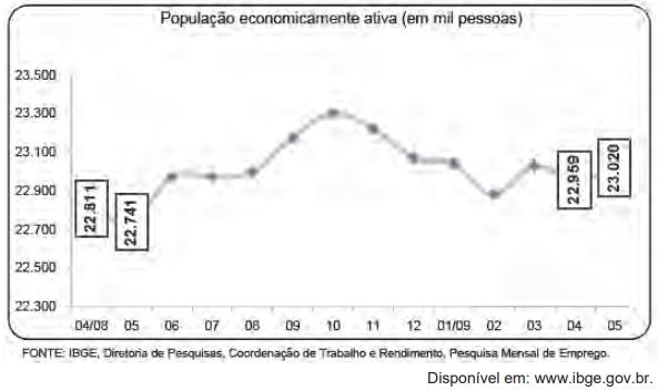 ENEM 2009: O gráfico a seguir mostra a evolução, de abril de 2008 a maio de 2009, da população economicamente ativa para seis Regiões Metropolitanas pesquisadas.