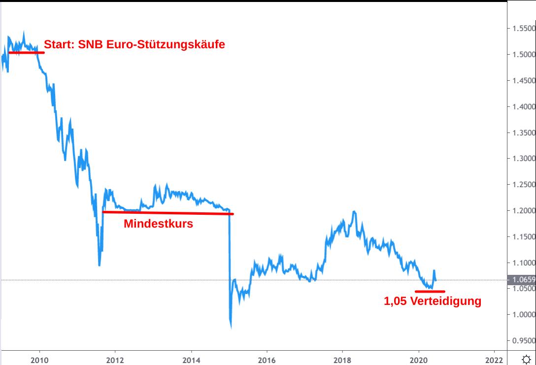 EUR/CHF-Kursentwicklung 2009-2020 mit SNB-Interventionen (Linienchart)