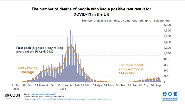 140921 UK Briefing slides deaths compared to this time last year
