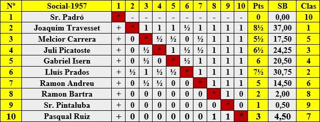 Clasificación del Torneo Social de 1957