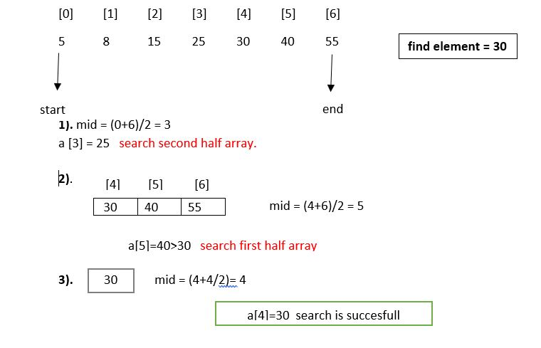 working of binary search