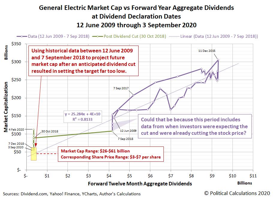Option A: General Electric Market Cap vs Forward Year Aggregate Dividends at Dividend Declaration Dates, 12 June 2009 through 3 September 2020
