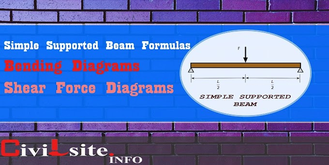 Simple Supported Beam Formulas with Bending and Shear Force Diagrams