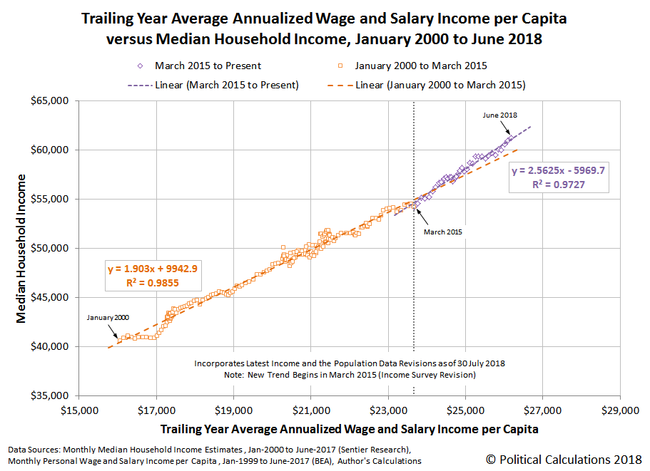 Trailing Year Average Annualized Wage and Salary Income per Capita versus Median Household Income, January 2000 to June 2018
