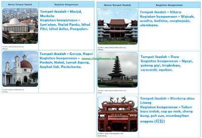 Tabel Nama Tempat Ibadah Kegiatan Keagamaan www.simplenews.me