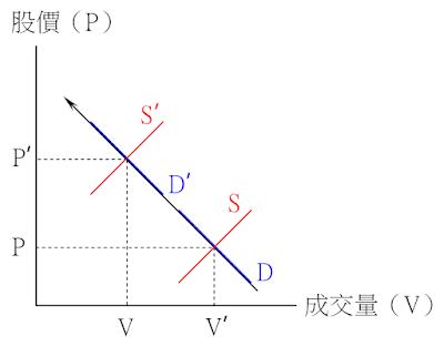 價漲量縮的供需變動情況-供給減少、需求不變