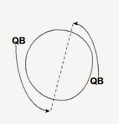 Football is Life: Flexbone-Coaching the Quarterback