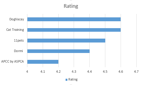 Urutan nilai dari tertinggi ke terendah dari 5 Aplikasi Kucing di Android yang Wajib Download berdasarkan rating