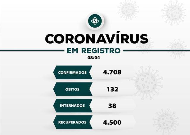 Registro-SP confirma três novos óbitos e soma 132 mortes por Coronavirus - Covid-19