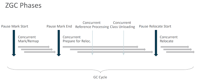 Image of ZGC-Phases