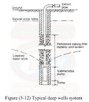 طرق نزح المياة الجوفية | Dewatering System | شرح مصور + فيديو + pdf